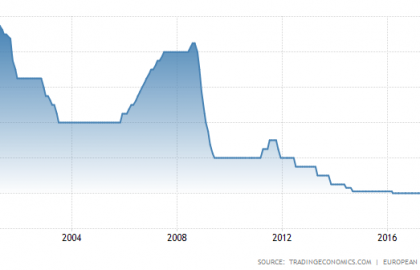 Today there are no trading signals due to the ECB Interest Rate Decision