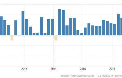 Today there are no trading signals due to the GDP report.
